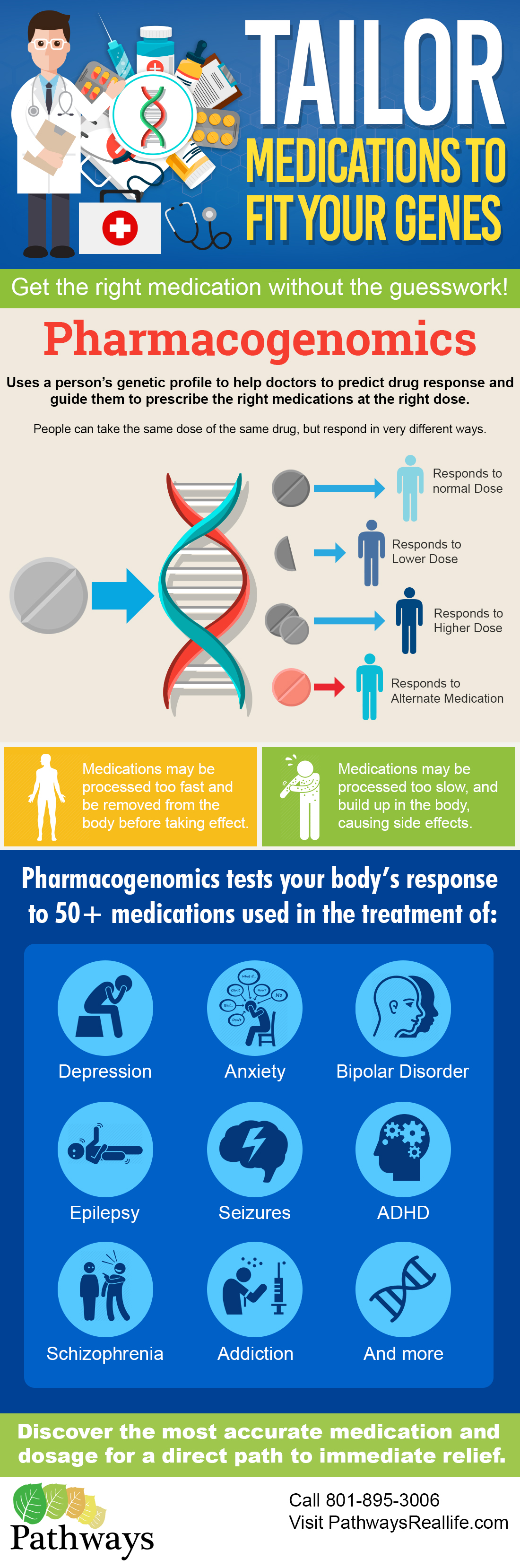 Genetic Testing Infographic - Tailor your Medications to Fit your Genes